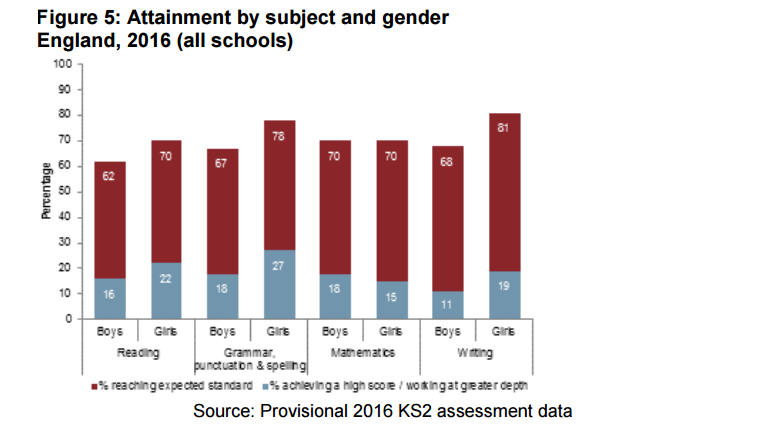 attainment by gender 2016 ks2 tests
