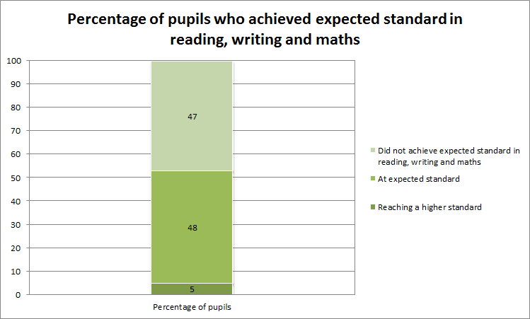 graph showing how pupils performed in 3Rs