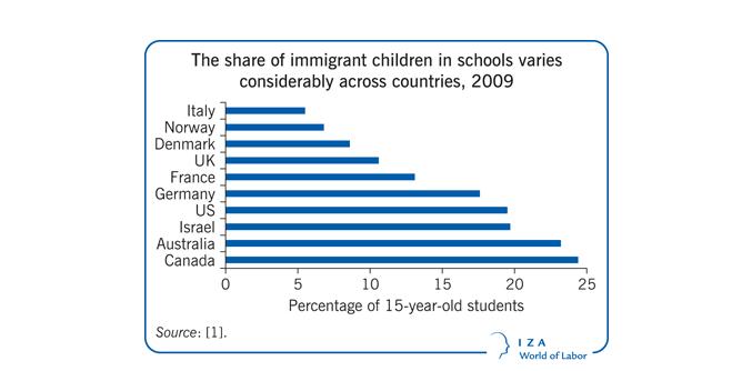 picture of immigrant children graph