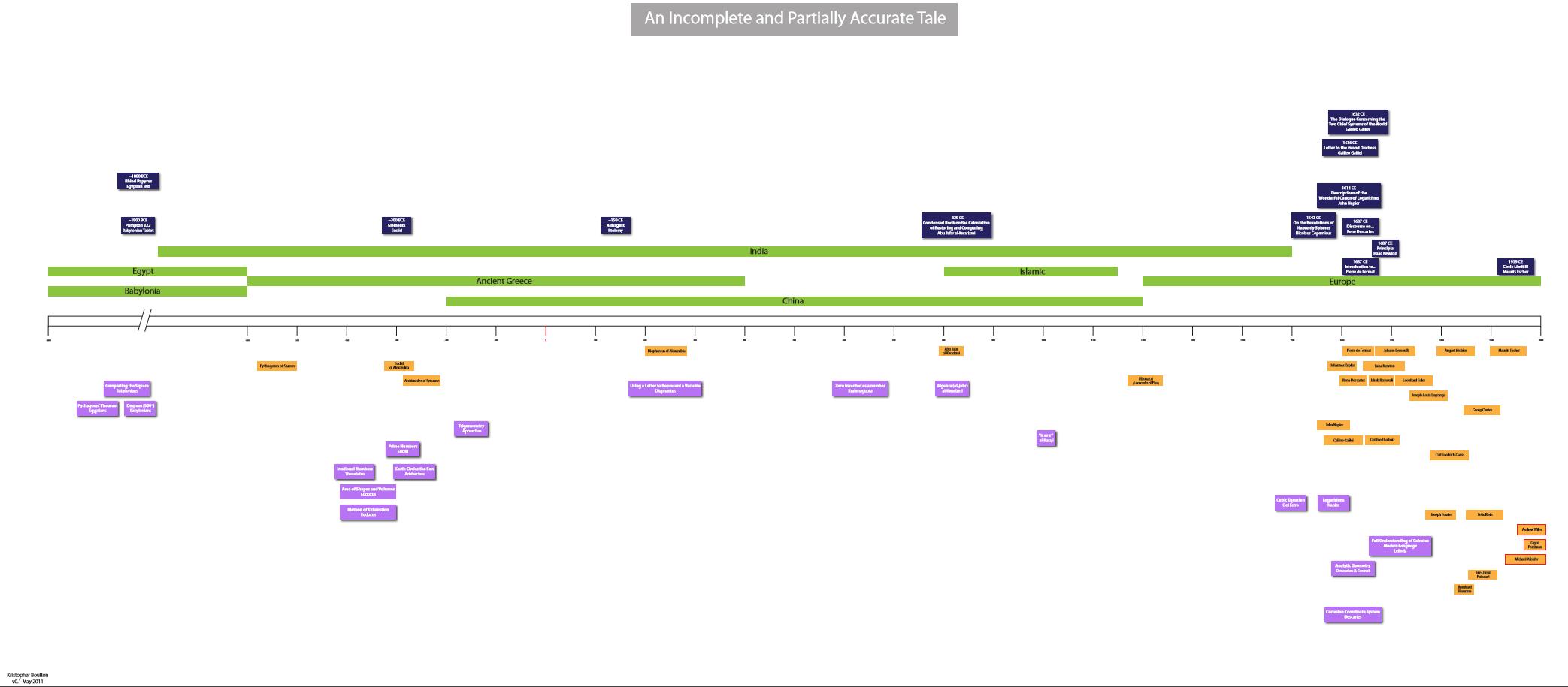 Reduced Timeline