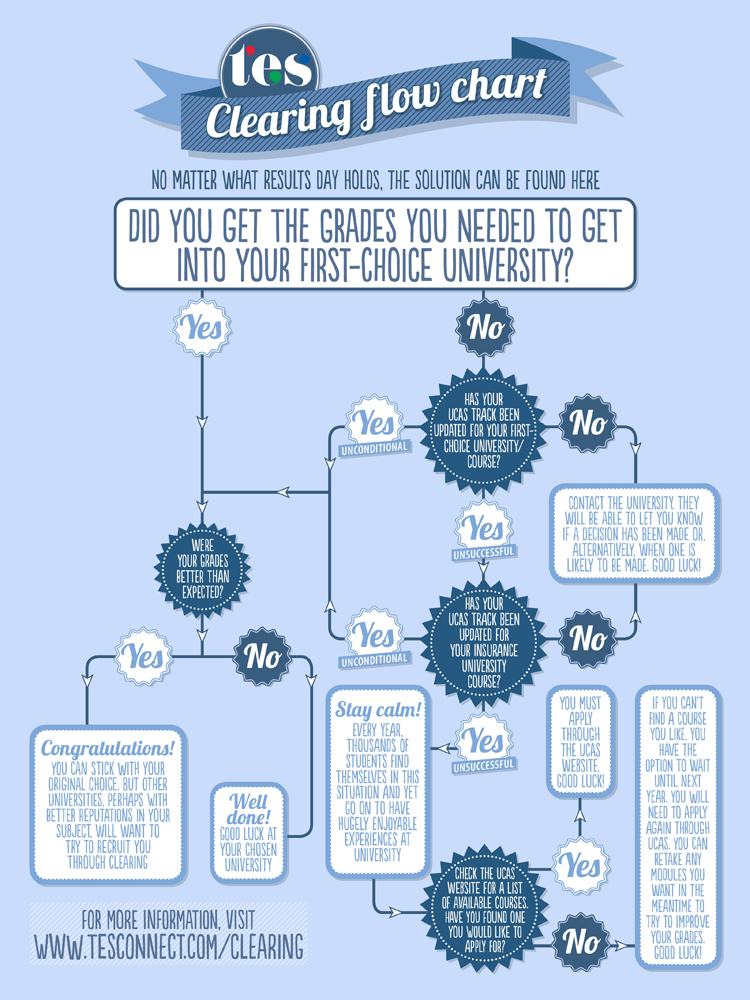 Clearing flowchart for A-level results day 2015