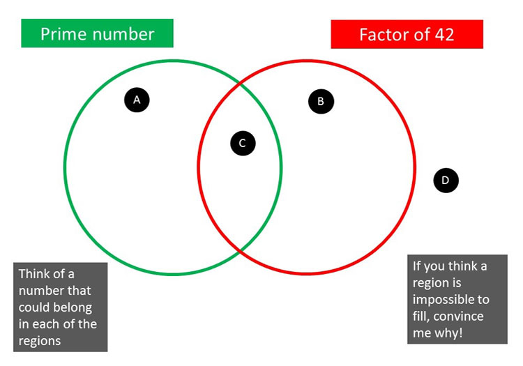 Venn Subject Genius