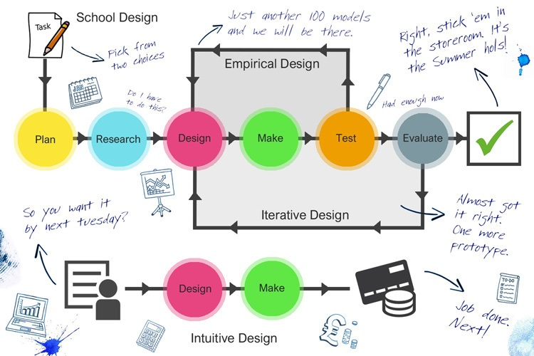 Subject Genius, Paul Woodward, A process of design