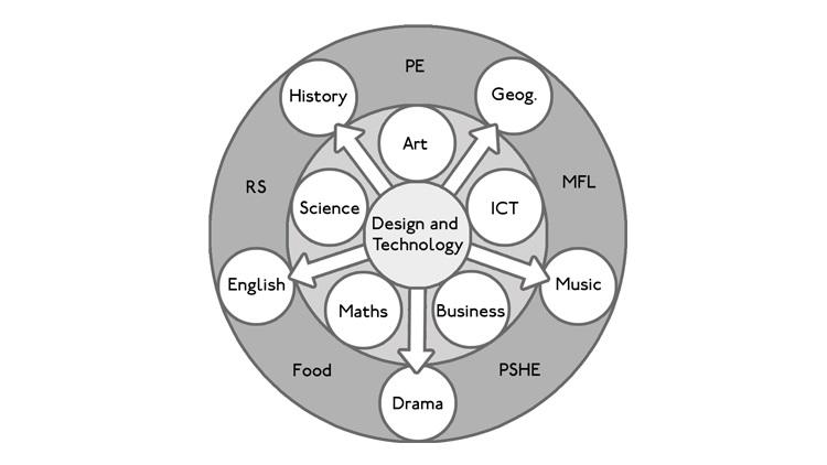 Subject Genius, Paul Woodward, Design wheel diagram
