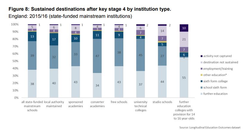 destination data post 16 by school type