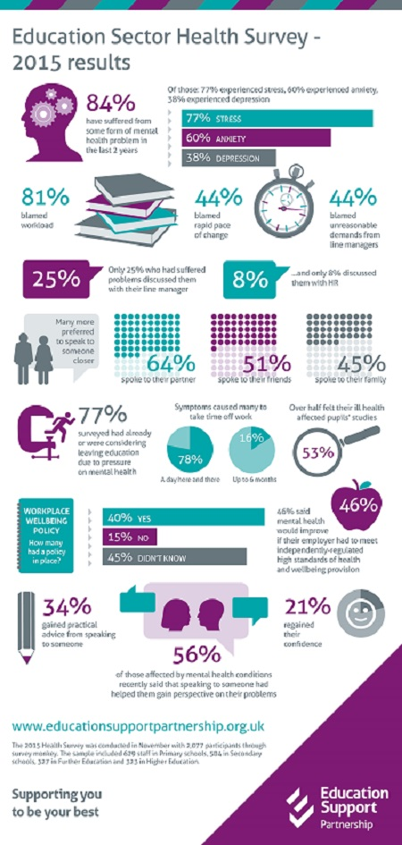 education support partnership, infographic, mental health, stress, workload, anxiety