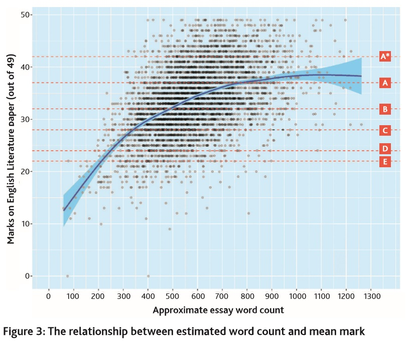 Average dissertation maths mark