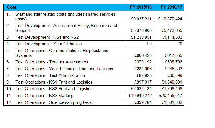 Sats costs revealed: £44m in first year of new system Edexec