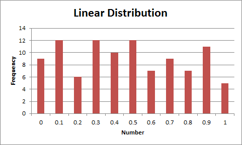 Linear Distribution of Random Numbers