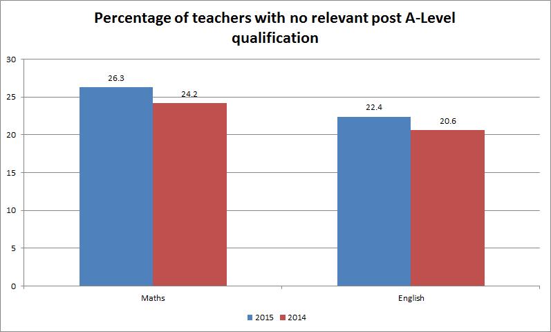 maths and english teachers