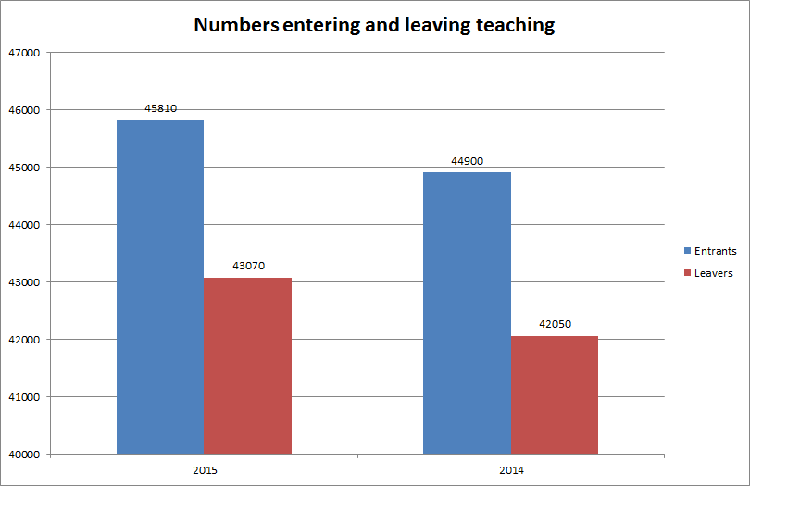 Numbers entering and leaving teaching