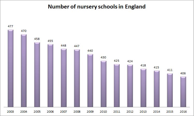 number of nursery schools in england