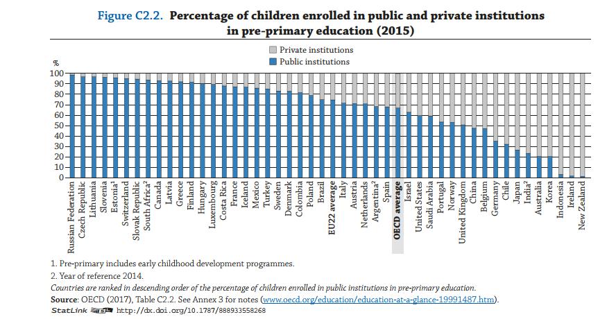oecd childcare graph