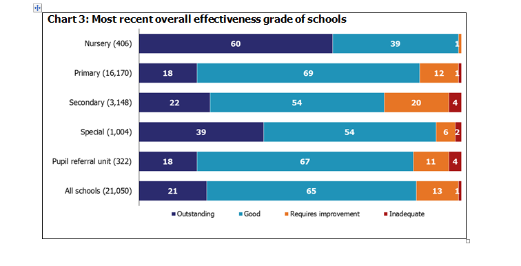 ofsted graph