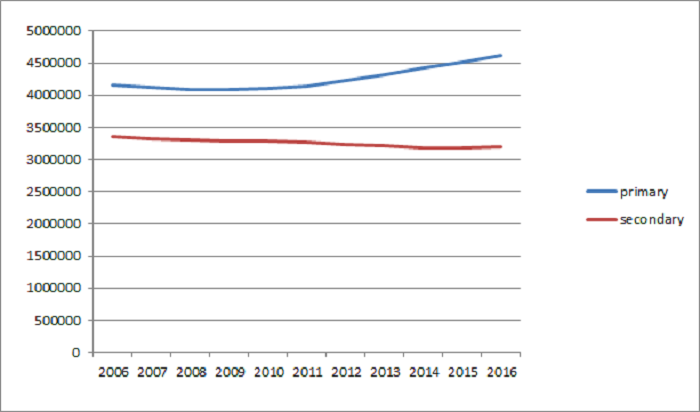 statistics on pupil numbers from DfE