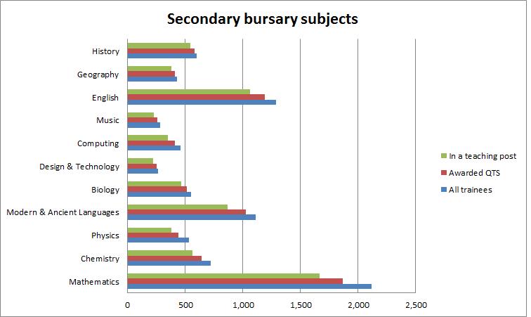 secondary bursary subjects
