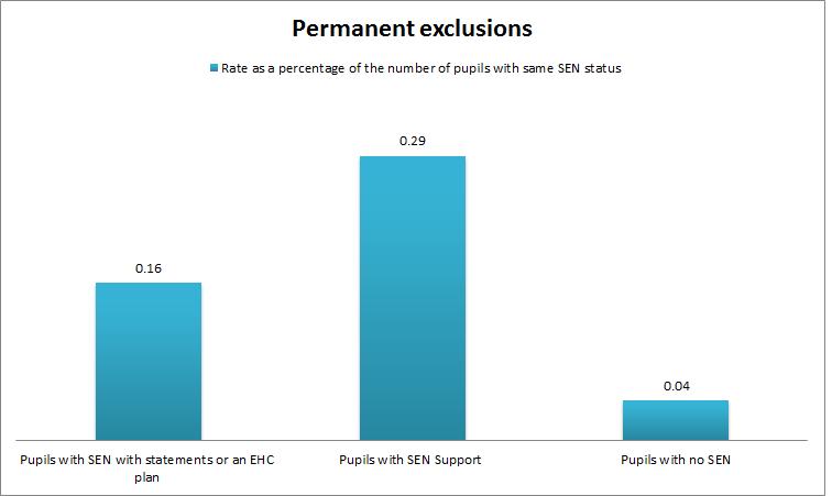 sen permanent exclusions