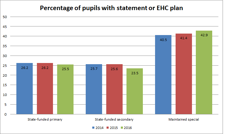 percentage of sen pupils in special schools