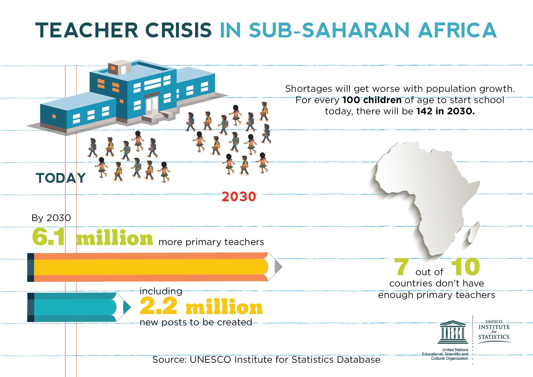 Sub-Saharan Africa education