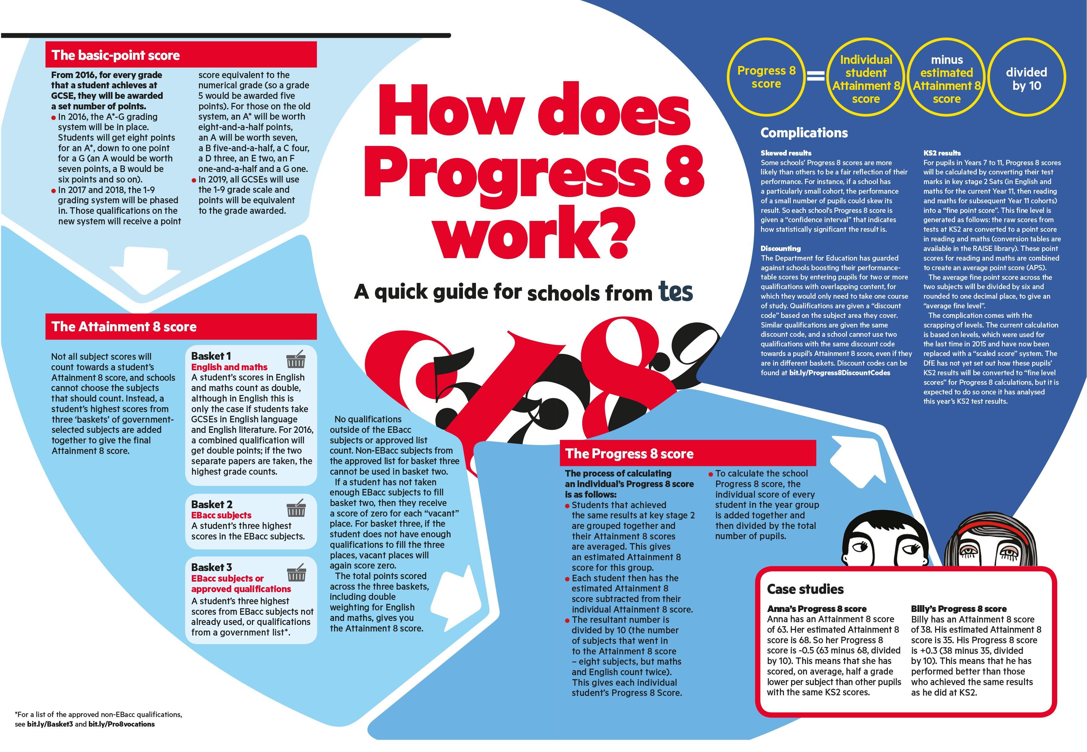 Progress 8 explained, Progress 8, GCSE results day