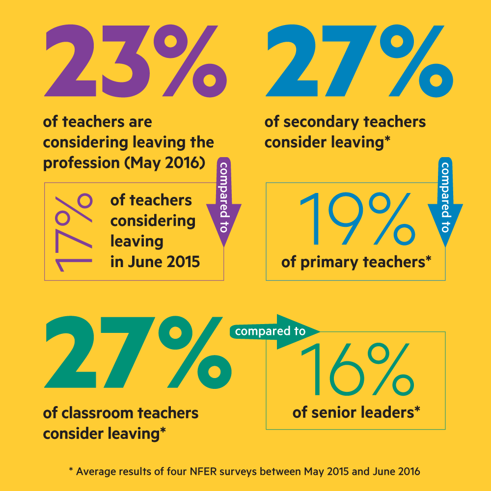 Image result for teachers leaving profession