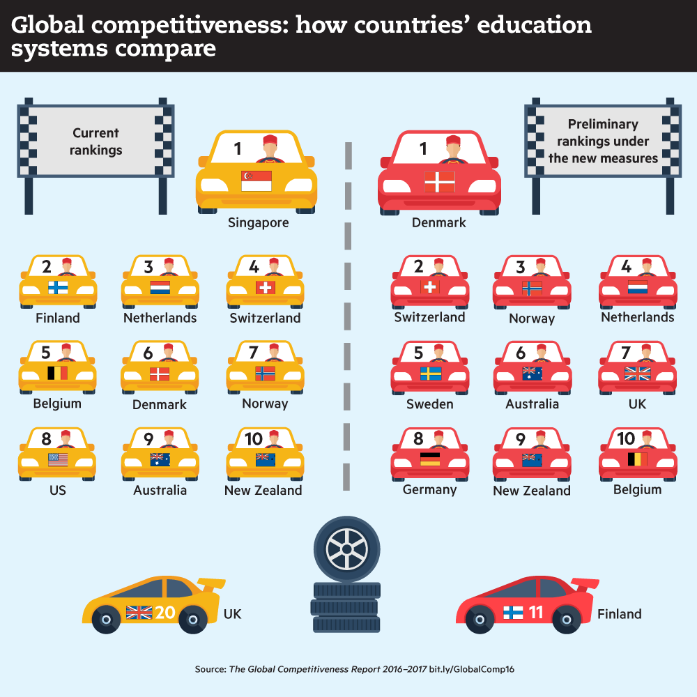 digital and soft skills give uk a competitive leg up news meanwhile singapore which is currently top of the table for education sinks to 14th similarly would move from 2nd to 11th place