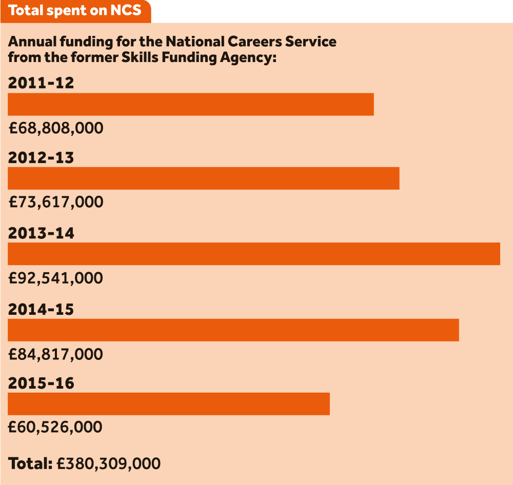 m spent on careers advice has had no impact news according to the ncs young people aged 13 and older are given access to up to date impartial information and professional guidance on careers
