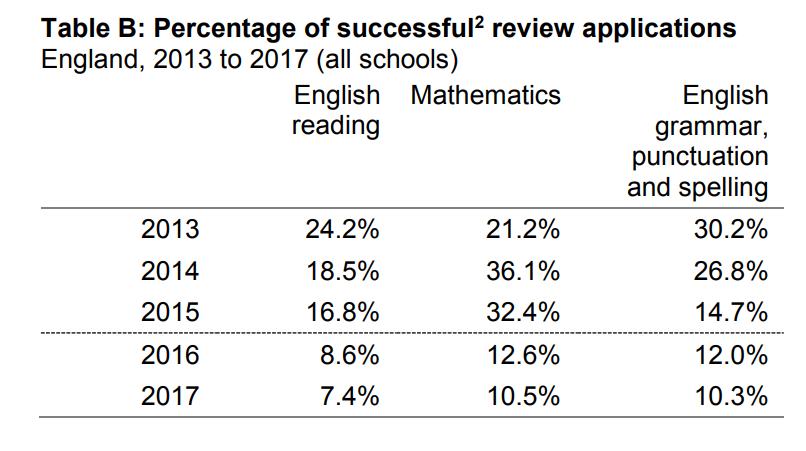 percentage  of successful reviews ks2 sats