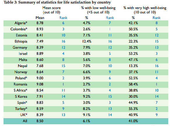 table of life satisfaction
