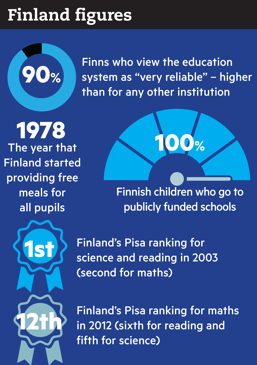 a comparison of the education system of the united states and finland The first is between local and national control of education: our federalist system puts state the united states puts heavy scores or any other comparison.