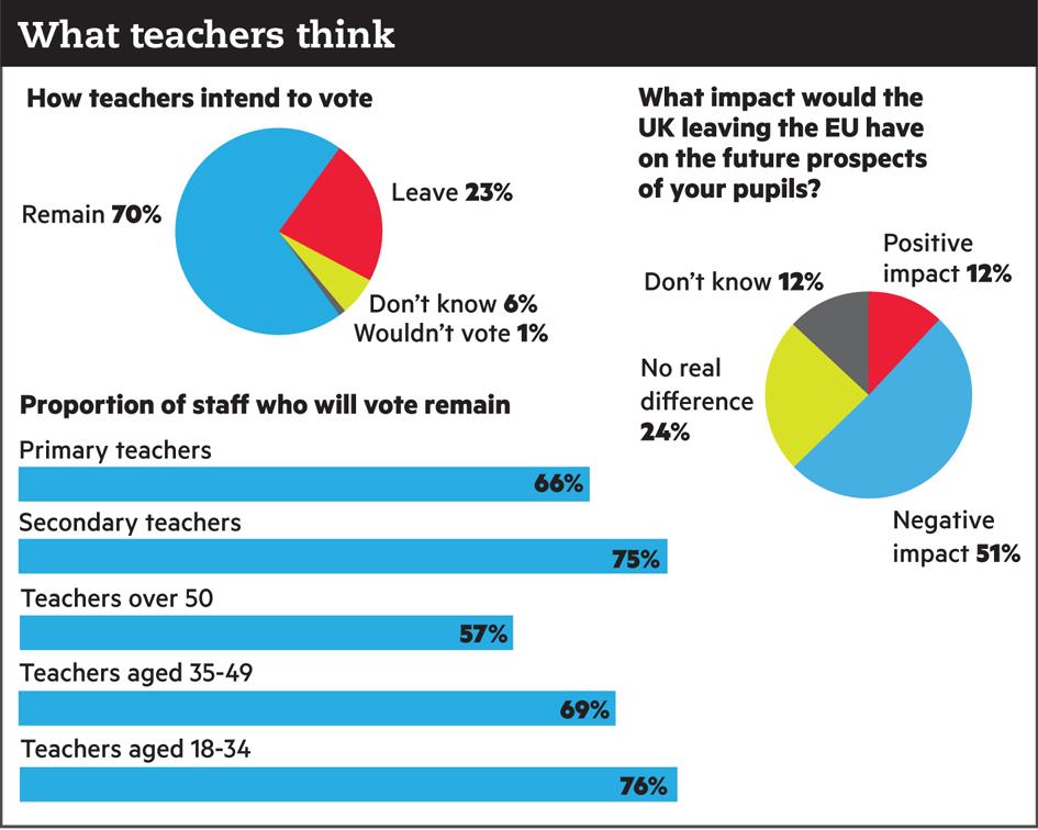 exclusive-poll-teachers-EU-Brexit-remain