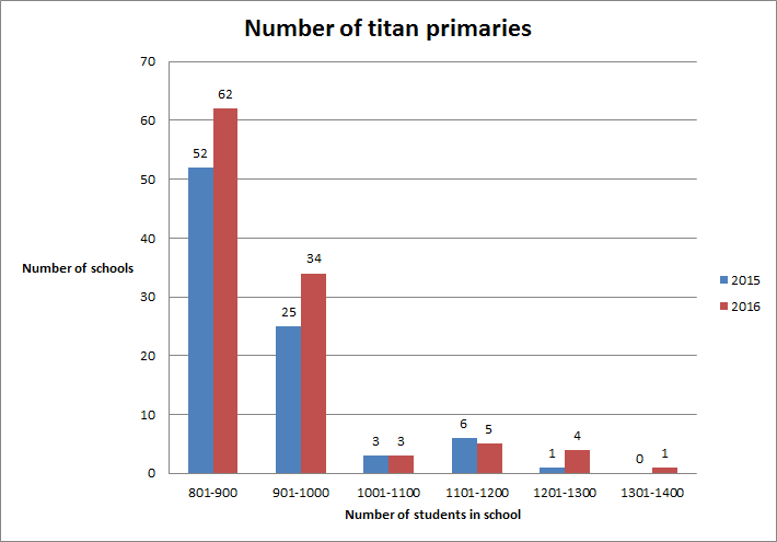 statistics on primaries by pupil numbers from DfE