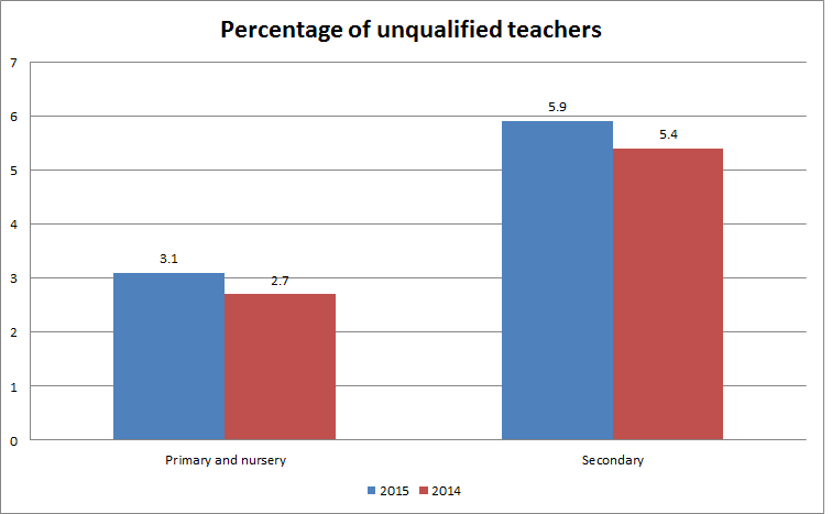 unqualifed teachers