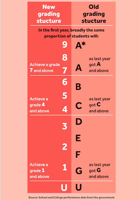 GCSE table grades 9-1 explained