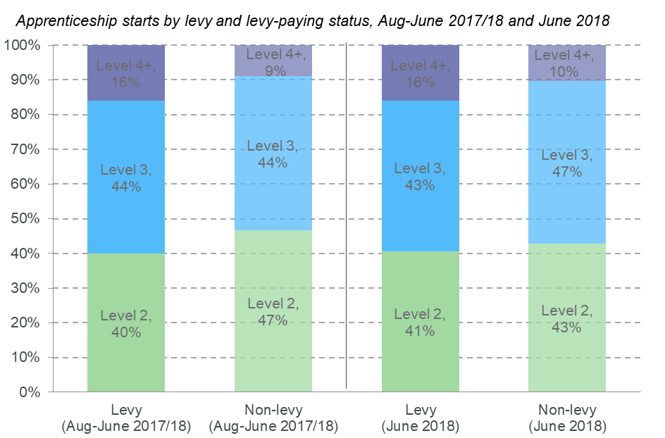 Bar chart showing how many apprenticeship starts there have been based on levy or non-levy status