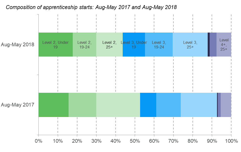 Apprenticeship statistics analysis from the Resolution Foundation