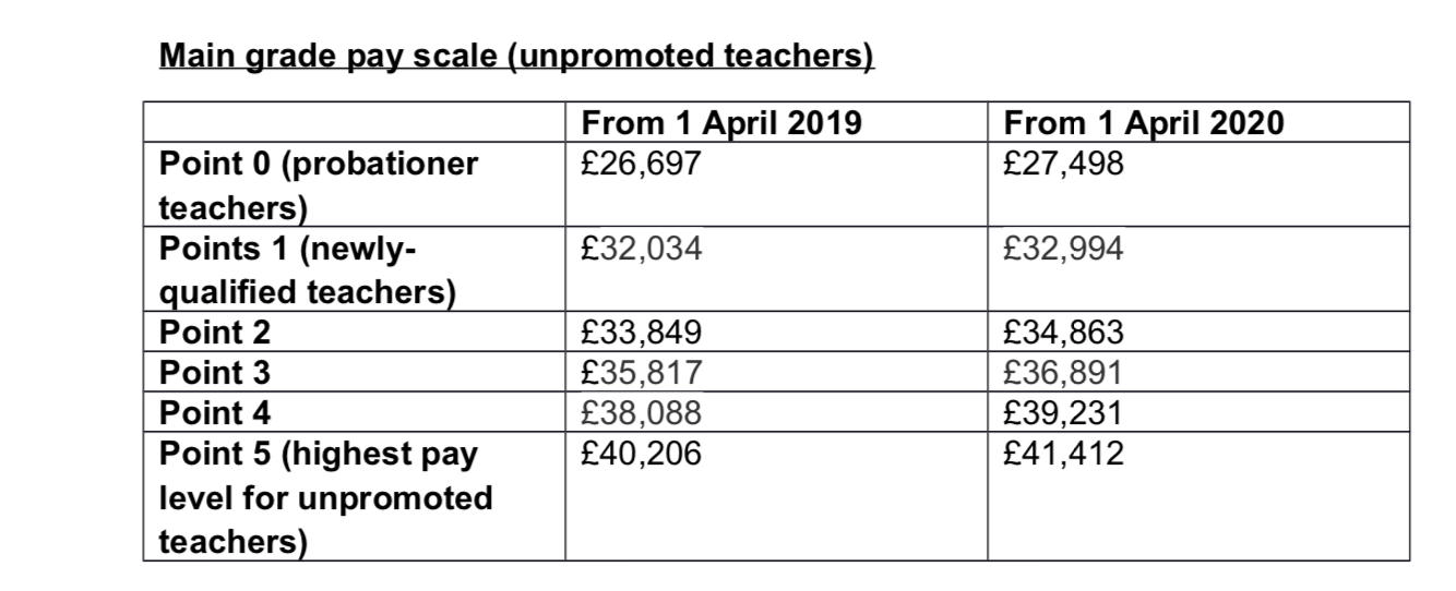 Teachers salary increase in south africa