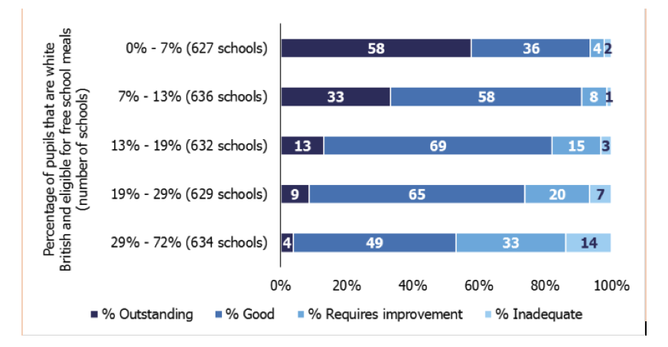 Ofsted stats