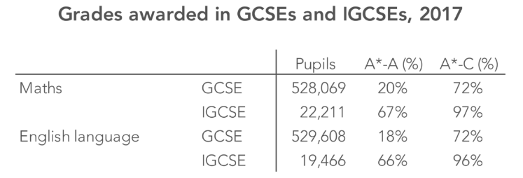 Grades in GCSEs and IGCSEs