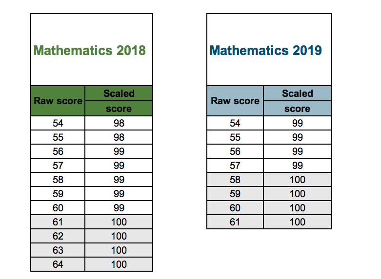 KS2 Sats results 2019: live blog | Tes