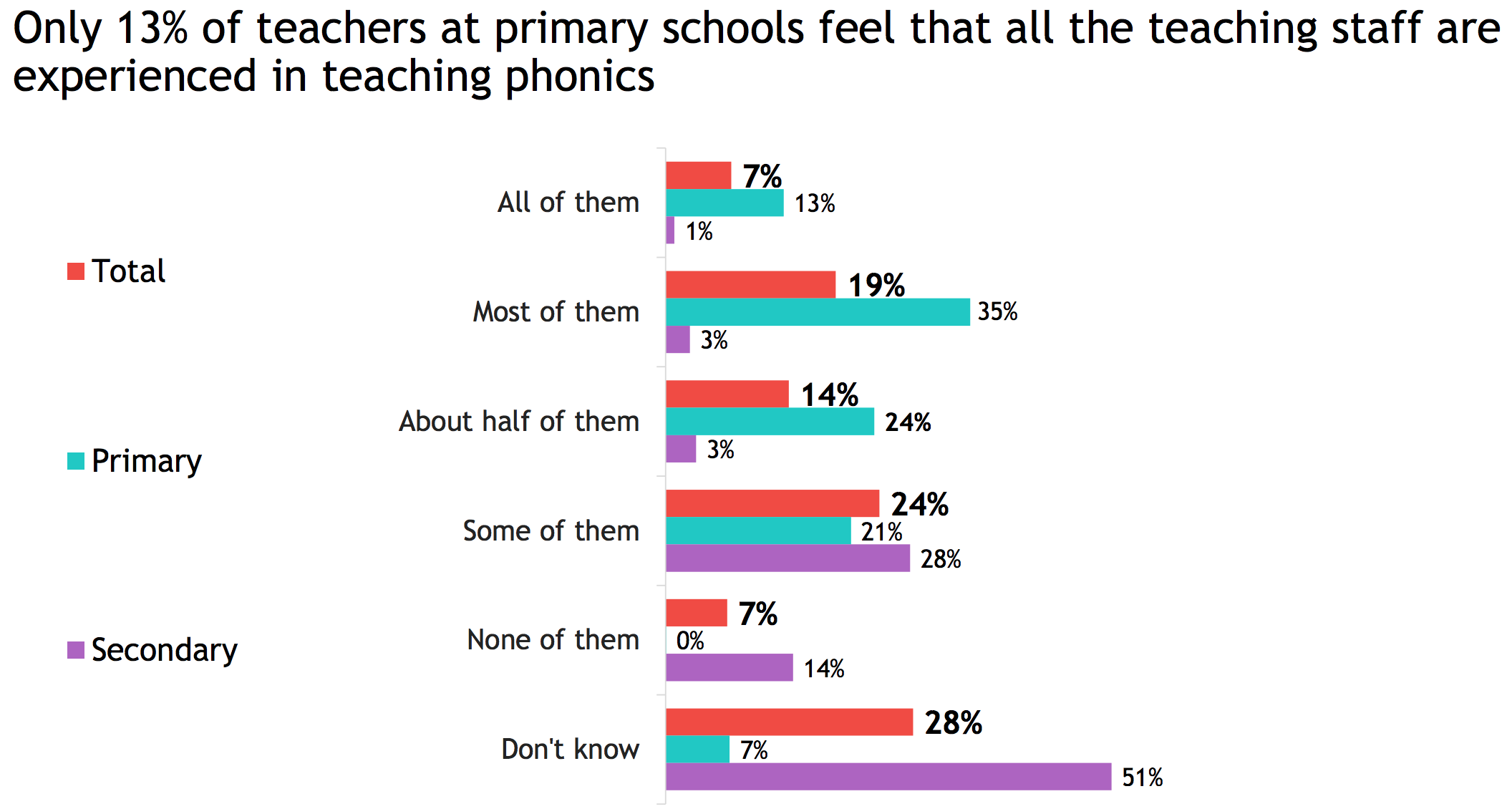 Ofsted's teacher attitude survey highlights a lack of experience in teaching phonics
