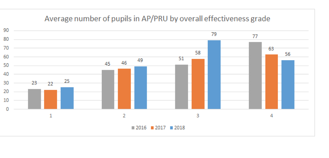 New figures from CfEY show larger AP and PRUs are more likely to be judged less than good by Ofsted.