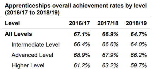 Apprenticeship achievement rates