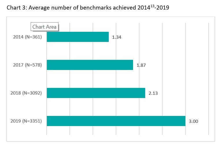 Gatsby Benchmark performance 2018-19