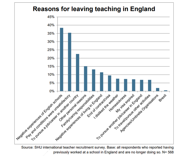 graph from international teacher research on why teachers leave