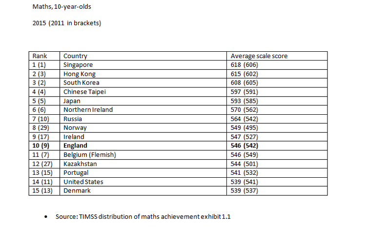 maths scores for 10 year olds 2011 and 2015