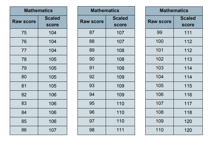maths second conversion table