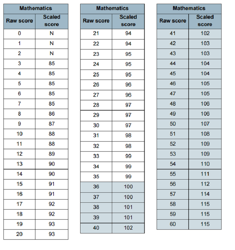 maths key stage 1 scaled scores conversion table