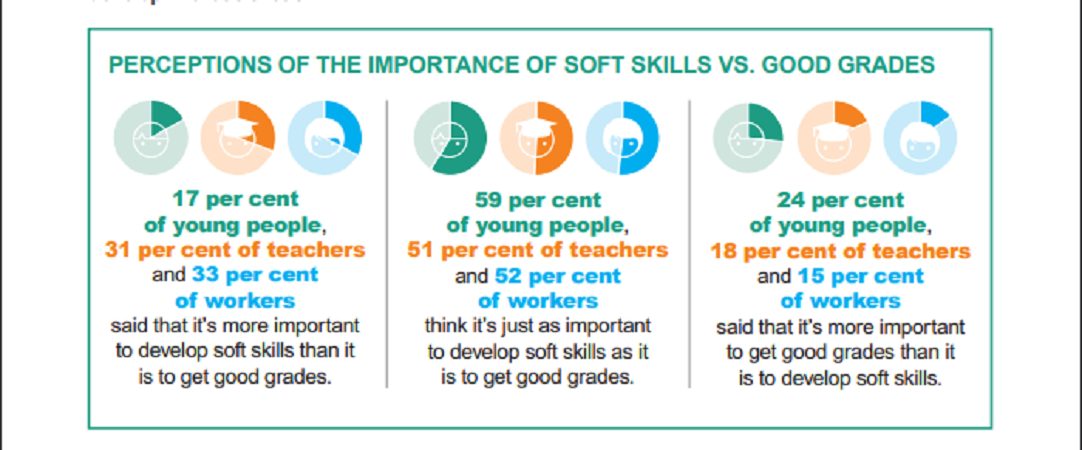 graphic showing soft skills vs good grades