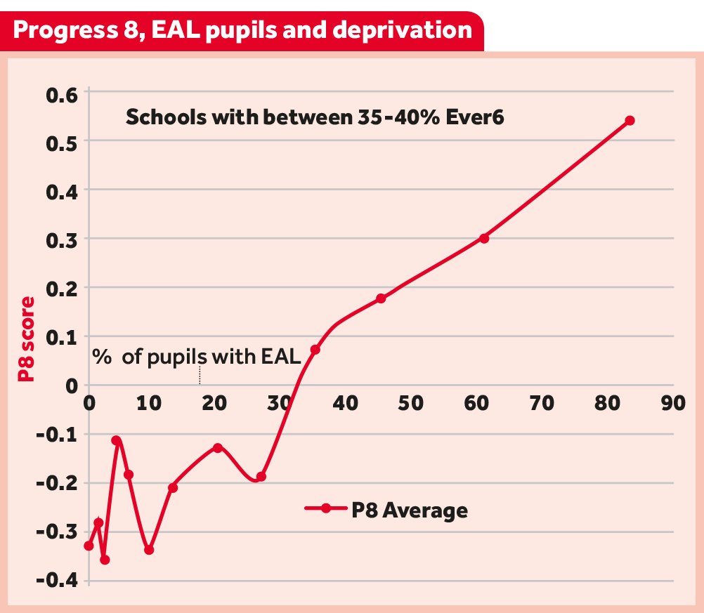 Progress 8 for schools with between 35-40% Ever 6
